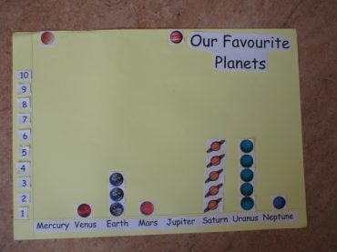 Data Chart of Our Favourite Planets